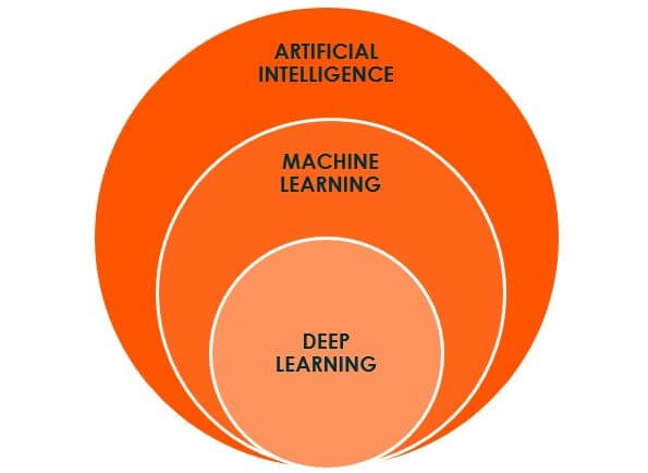 From Big Data to Machine Learning to Deep Learning – the progress of AI